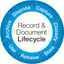 Diagrammatic representation of the document lifecycle - essential for the Health Sciences Records and Archives Assoication